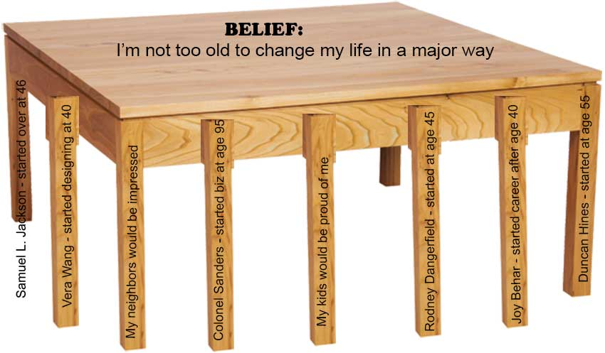 How To Change Your Beliefs - Better Believe It!